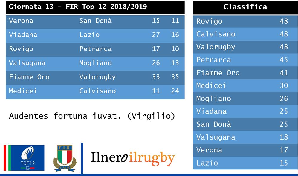 IL TOP12 CALA IL TRIS D'ASSI (IL DESTINO FAVORISCE CHI OSA)