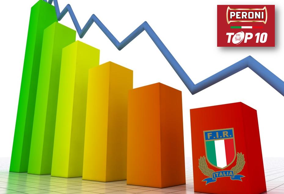 I DATI DI AUDIENCE DEL TOP10: INTERVENTO IMMEDIATO O SI SPARISCE